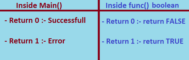 return 0 and return 1 c++ meanings