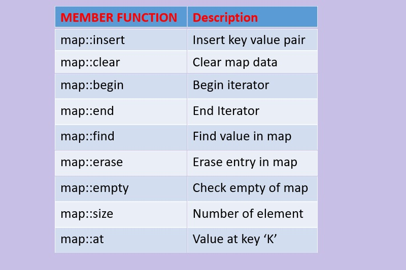 c++ map functions